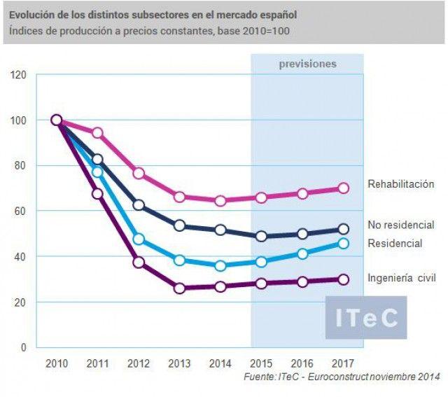 euroconstruct-espana
